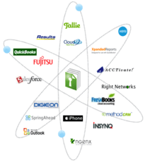 SmartVault Ecosystem of Integrated Apps